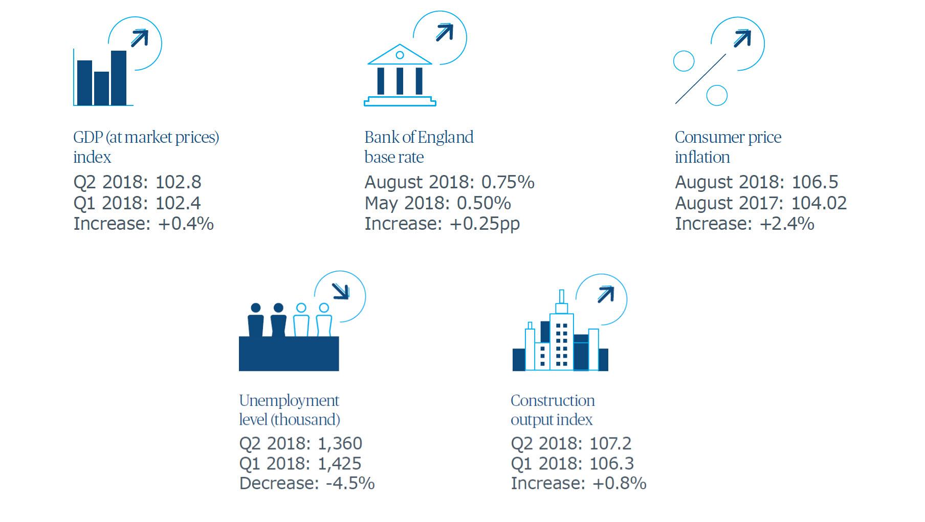 UK Market Intelligence Q3 2018: Contractors report order
